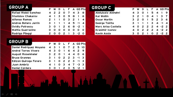 And here are the Group Standings after Day 1!
