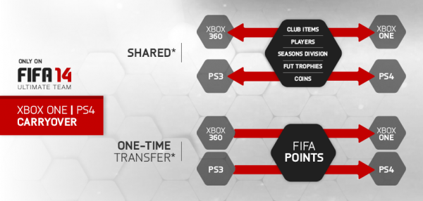 FIFA 14: Ultimate Team will allow fans to bring their Ultimate Team experiences with them to the new generation of consoles this year.