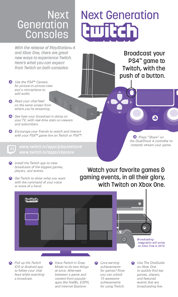 Everything you need to know about Twitch and the next generation console launches in one handy infographic