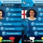 FIWC 2014 | Meet the Finalists | Team England