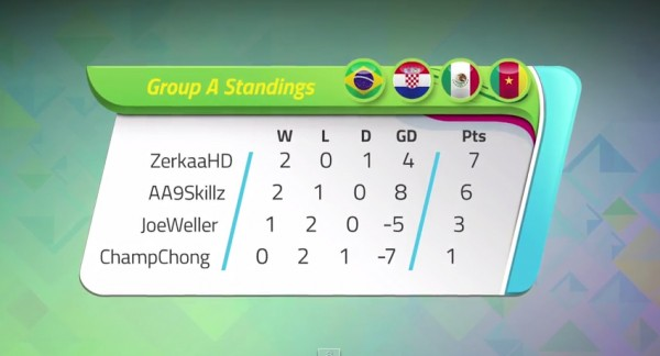 KICKTV Gaming World Cup | Group A