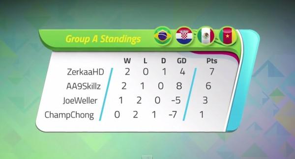 KICKTV Gaming World Cup | Group A
