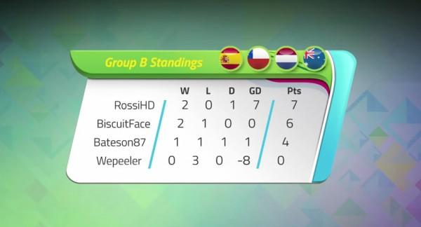 KICKTV Gaming World Cup | Group B