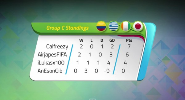 KICKTV Gaming World Cup | Group C