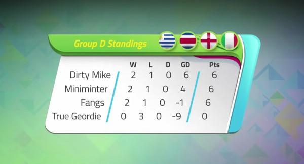 KICKTV Gaming World Cup | Group D